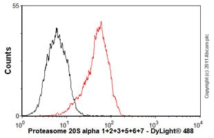 Flow Cytometry-Proteasome 20S alpha 1+2+3+5+6+7 antibody [MCP231](ab22674)