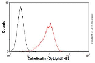 Flow Cytometry - Anti-Calreticulin antibody [FMC 75] (ab22683)