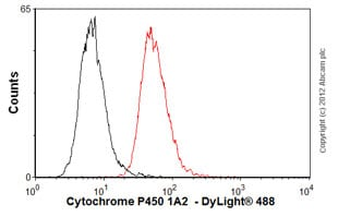 Flow Cytometry-Anti-Cytochrome P450 1A2  antibody [d15 (16VII F10F12)](ab22717)