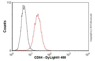 Flow Cytometry-CD64 antibody [10.1](ab23351)