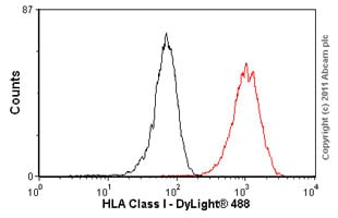 Flow Cytometry - HLA Class I antibody [W6/32] - Azide free (ab23755)
