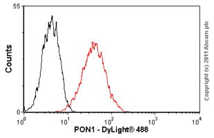 Flow Cytometry - PON1 antibody [17A12] (ab24261)