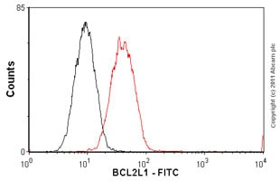 Flow Cytometry - Anti-Bcl-XL [7B2.5] antibody (FITC) (ab26148)