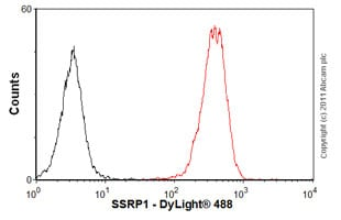 Flow Cytometry-Anti-SSRP1 antibody [10D7](ab26212)