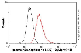 Flow Cytometry - gamma H2A.X (phospho S139) antibody [9F3] (ab26350)