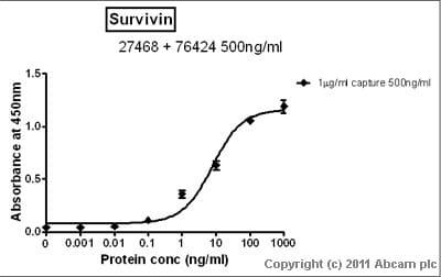 Sandwich ELISA - Survivin  antibody (ab27468)