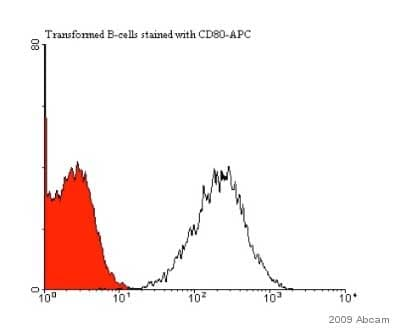 Flow Cytometry - CD80 antibody [MEM-233] (Allophycocyanin) (ab27554)