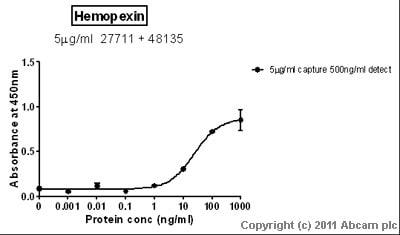 Sandwich ELISA - Hemopexin antibody [32] (ab27711)