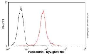 Flow Cytometry-Anti-Pericentrin antibody [mAbcam 28144](ab28144)
