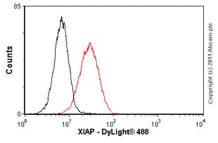 Flow Cytometry - Anti-XIAP antibody [2F1] (ab28151)