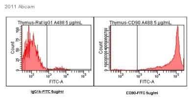 Flow Cytometry - CD90 / Thy1 antibody [IBL-6/23] (ab3105)