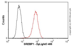 Flow Cytometry - Anti-SREBP1 antibody [2A4] (ab3259)