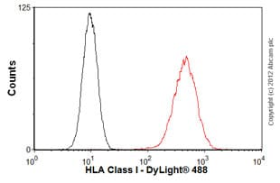 Flow Cytometry-Anti-HLA Class I antibody [MEM-81](ab3975)