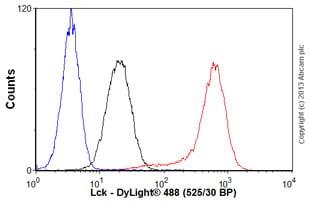 Flow Cytometry-Anti-Lck antibody [Y123](ab32149)