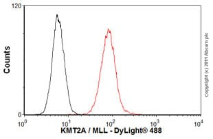 Flow Cytometry-Anti-KMT2A / MLL antibody [mmN4.4](ab32400)