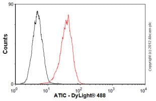 Flow Cytometry-Anti-ATIC antibody [F38 P7 H9](ab33520)