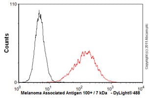 Flow Cytometry - Anti-Melanoma Associated Antigen 100+ / 7 kDa   antibody [NKI/beteb] (ab34165)