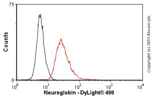 Flow Cytometry - Anti-Neuroglobin antibody [13C8] - Azide free (ab37258)
