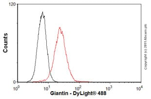 Flow Cytometry-Anti-Giantin antibody [9B6] - Golgi Marker(ab37266)