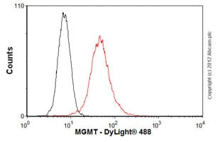 Flow Cytometry-Anti-MGMT antibody [MT3.1](ab39253)