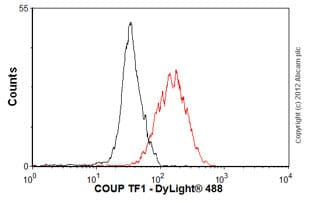 Flow Cytometry-Anti-COUP TF1 antibody [H8132](ab41858)