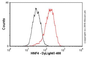 Flow Cytometry - Anti-HNF-4-alpha [K9218] antibody - ChIP Grade (ab41898)