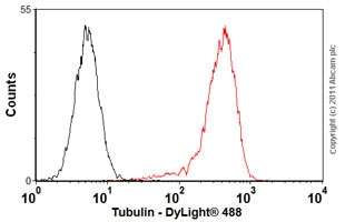 Flow Cytometry-Anti-Tubulin antibody [DM1A +DM1B](ab44928)