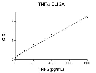 Human TNF alpha ELISA Set (ab47347)