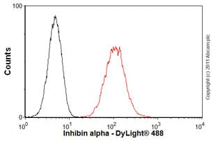 Flow Cytometry-Inhibin alpha antibody [4A2F2](ab47720)