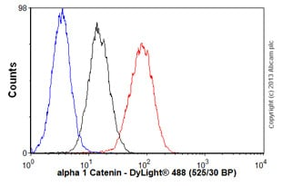 Flow Cytometry-Anti-alpha 1 Catenin antibody [25B1](ab49105)