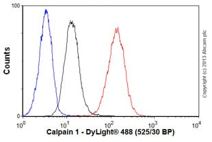 Flow Cytometry - Anti-Calpain 1 antibody [15C10] (ab49652)