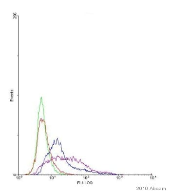Flow Cytometry - Goat F(ab')2 polyclonal Secondary Antibody to Mouse IgM - mu chain (FITC) (ab5926)