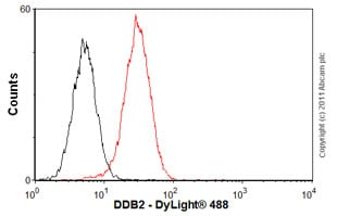 Flow Cytometry-Anti-DDB2 antibody [2246C4a](ab51017)