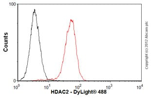 Flow Cytometry-Anti-HDAC2 antibody [3F3] - ChIP Grade(ab51832)