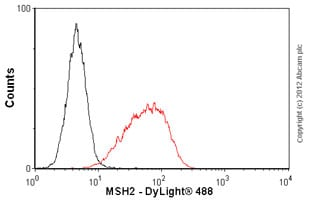 Flow Cytometry-Anti-MSH2 antibody [3A2B8C](ab52266)