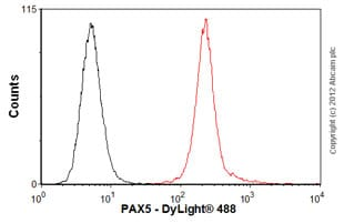 Flow Cytometry-Anti-PAX5 antibody [mAbcam52588](ab52588)