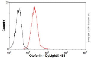 Flow Cytometry-Anti-Otoferlin antibody [13A9](ab53233)