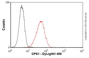 Flow Cytometry-Anti-CPS1 antibody(ab54586)