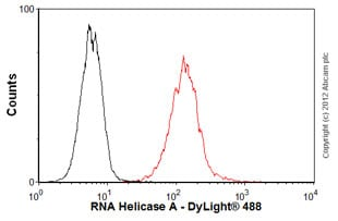 Flow Cytometry-Anti-RNA Helicase A antibody(ab54593)