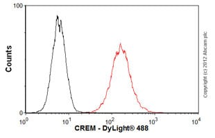 Flow Cytometry-Anti-CREM antibody(ab54625)