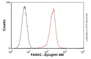 Flow Cytometry-Anti-FANCC antibody(ab54631)