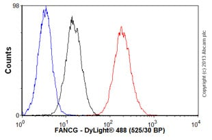 Flow Cytometry-Anti-FANCG antibody(ab54645)