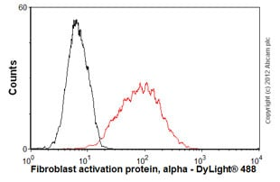 Flow Cytometry - Anti-Fibroblast activation protein, alpha antibody (ab54651)
