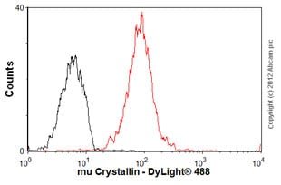 Flow Cytometry - Anti-mu Crystallin antibody (ab54669)