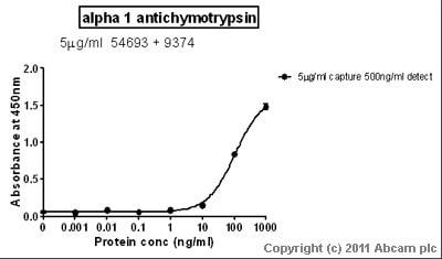 Sandwich ELISA - alpha 1 Antichymotrypsin antibody (ab54693)