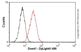 Flow Cytometry-Dnmt1 antibody(ab54759)