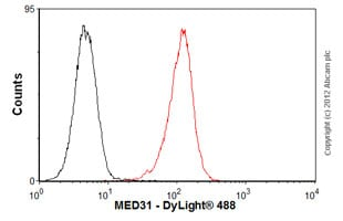Flow Cytometry-Anti-MED31 antibody(ab54761)