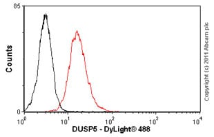 Flow Cytometry - DUSP5 antibody (ab54939)