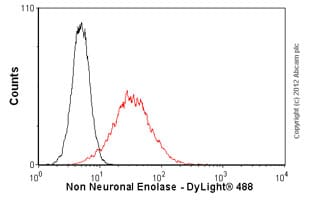 Flow Cytometry-Anti-Non Neuronal Enolase antibody(ab54979)