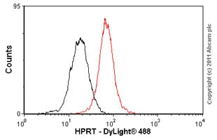 Flow Cytometry - HPRT antibody (ab55260)
